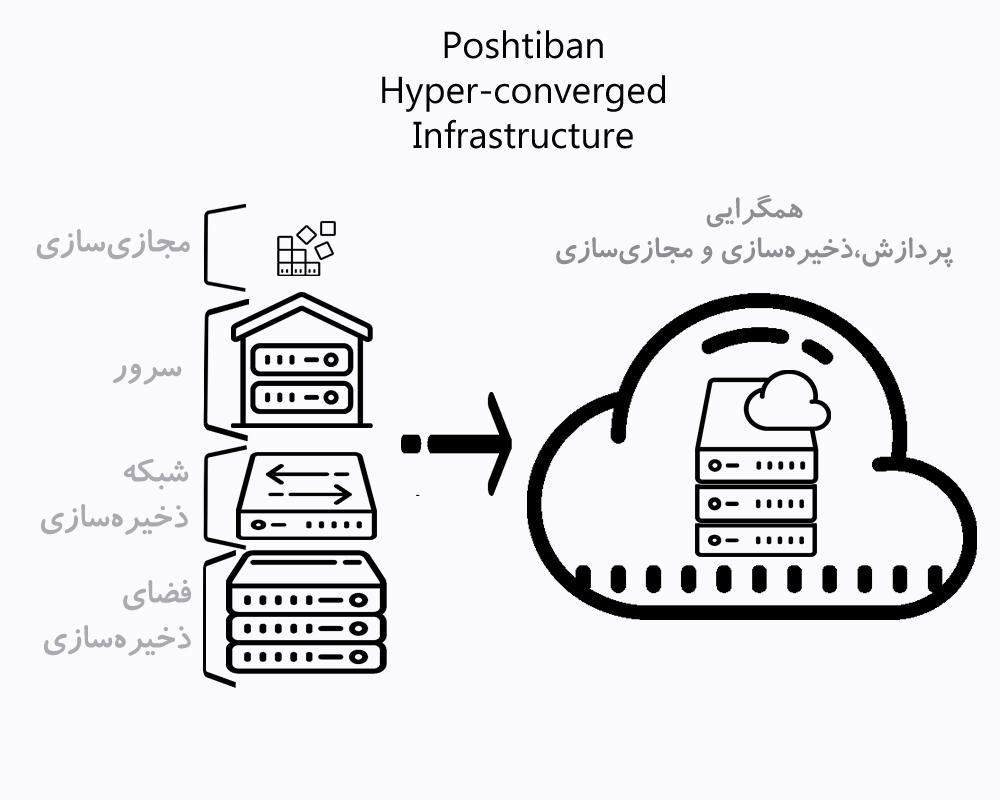 HCI-Poshtiban-4