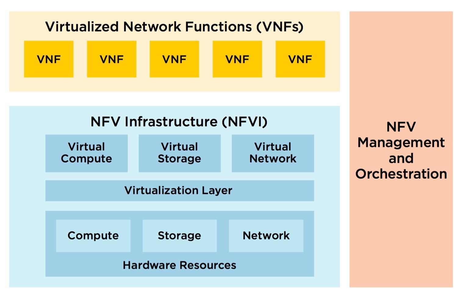 NFV-5