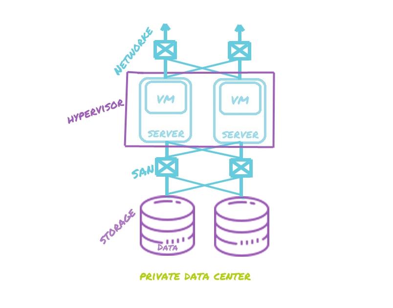 private data center
