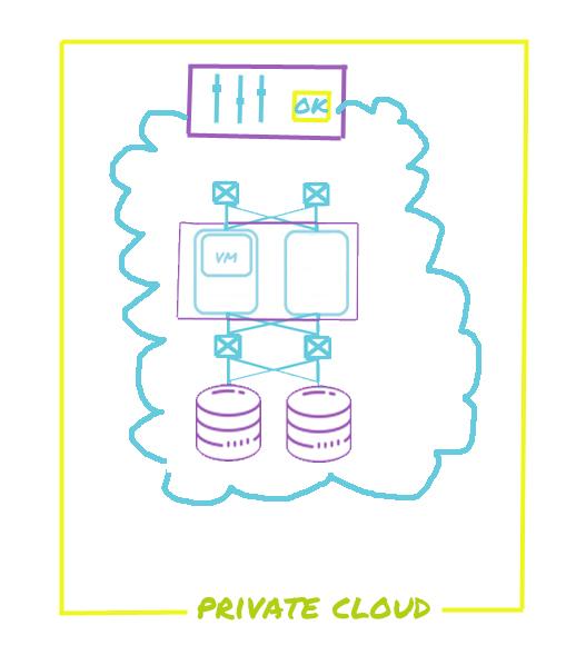 ابر خصوصی private cloud